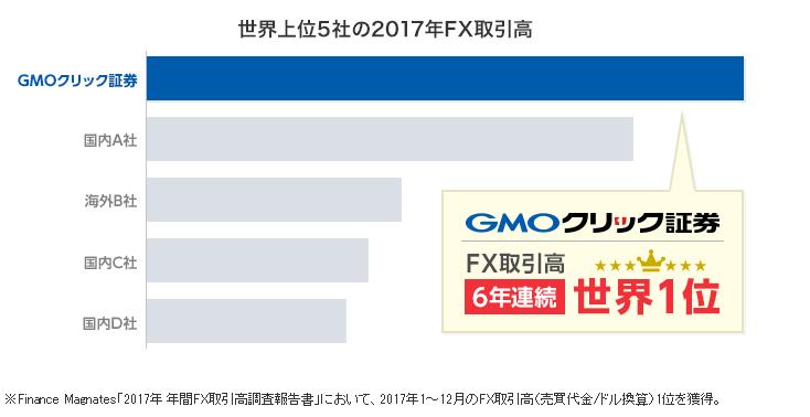 GMOコインのグループ会社のGMOクリック証券はFX取引高世界1位
