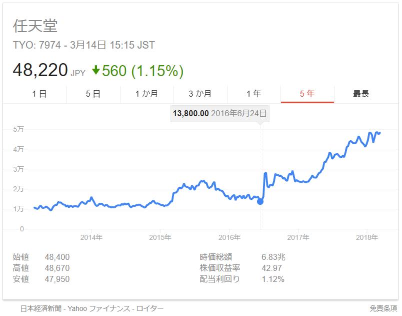 任天堂株価2016年6月24日ポケモンGO配信前