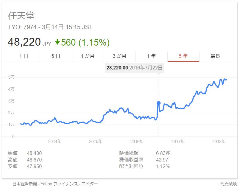 任天堂株価2016年7月22日ポケモンGO配信日