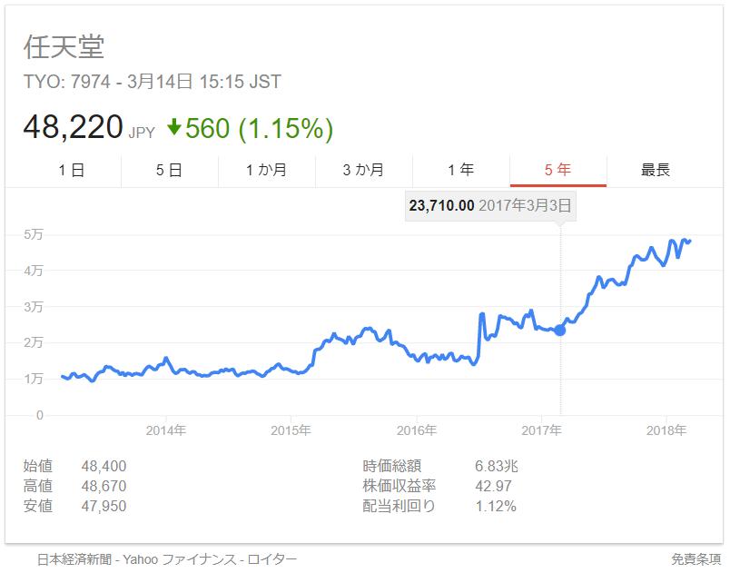 任天堂株価2017年3月3日ニンテンドースイッチ発売日